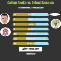 Callum Cooke vs Antoni Sarcevic h2h player stats
