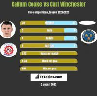 Callum Cooke vs Carl Winchester h2h player stats