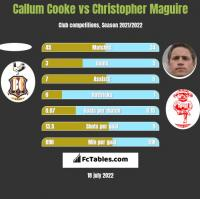 Callum Cooke vs Christopher Maguire h2h player stats