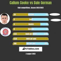 Callum Cooke vs Dale Gorman h2h player stats