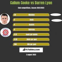 Callum Cooke vs Darren Lyon h2h player stats