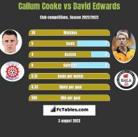 Callum Cooke vs David Edwards h2h player stats