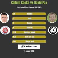 Callum Cooke vs David Fox h2h player stats