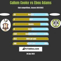 Callum Cooke vs Ebou Adams h2h player stats