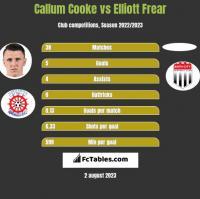 Callum Cooke vs Elliott Frear h2h player stats