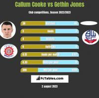 Callum Cooke vs Gethin Jones h2h player stats