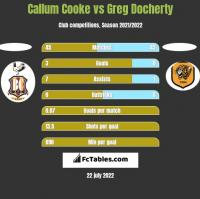 Callum Cooke vs Greg Docherty h2h player stats
