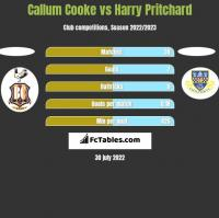 Callum Cooke vs Harry Pritchard h2h player stats