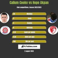Callum Cooke vs Hope Akpan h2h player stats