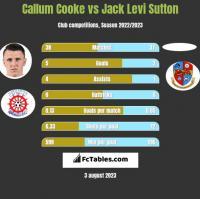 Callum Cooke vs Jack Levi Sutton h2h player stats