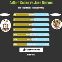 Callum Cooke vs Jake Reeves h2h player stats