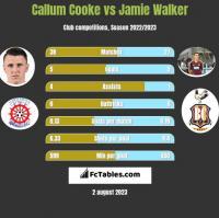 Callum Cooke vs Jamie Walker h2h player stats