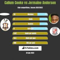 Callum Cooke vs Jermaine Anderson h2h player stats