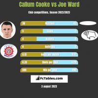 Callum Cooke vs Joe Ward h2h player stats
