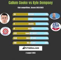 Callum Cooke vs Kyle Dempsey h2h player stats