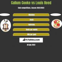 Callum Cooke vs Louis Reed h2h player stats