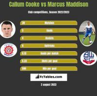 Callum Cooke vs Marcus Maddison h2h player stats