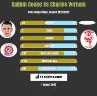 Callum Cooke vs Charles Vernam h2h player stats
