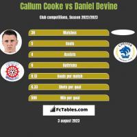Callum Cooke vs Daniel Devine h2h player stats