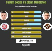 Callum Cooke vs Glenn Middleton h2h player stats