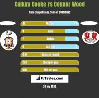 Callum Cooke vs Connor Wood h2h player stats