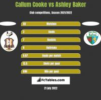 Callum Cooke vs Ashley Baker h2h player stats