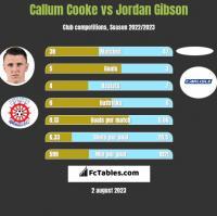 Callum Cooke vs Jordan Gibson h2h player stats