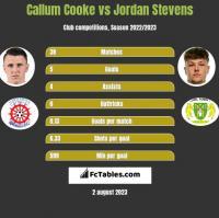 Callum Cooke vs Jordan Stevens h2h player stats