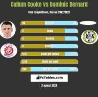 Callum Cooke vs Dominic Bernard h2h player stats