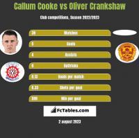 Callum Cooke vs Oliver Crankshaw h2h player stats