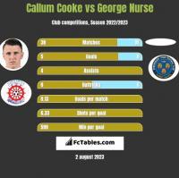 Callum Cooke vs George Nurse h2h player stats
