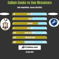 Callum Cooke vs Dan Mcnamara h2h player stats