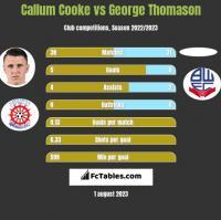 Callum Cooke vs George Thomason h2h player stats