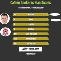 Callum Cooke vs Kian Scales h2h player stats