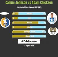 Callum Johnson vs Adam Chicksen h2h player stats