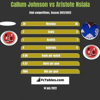 Callum Johnson vs Aristote Nsiala h2h player stats