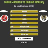 Callum Johnson vs Damian McCrory h2h player stats
