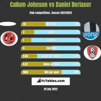 Callum Johnson vs Daniel Berlaser h2h player stats
