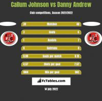 Callum Johnson vs Danny Andrew h2h player stats
