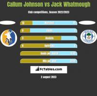Callum Johnson vs Jack Whatmough h2h player stats