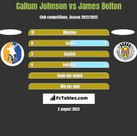 Callum Johnson vs James Bolton h2h player stats