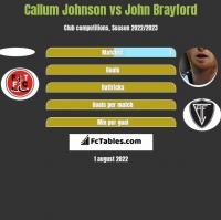 Callum Johnson vs John Brayford h2h player stats
