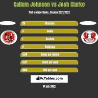 Callum Johnson vs Josh Clarke h2h player stats