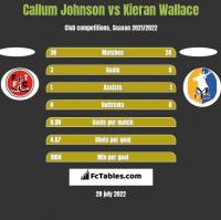 Callum Johnson vs Kieran Wallace h2h player stats