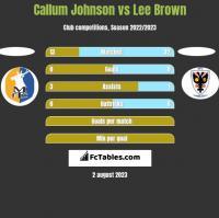 Callum Johnson vs Lee Brown h2h player stats