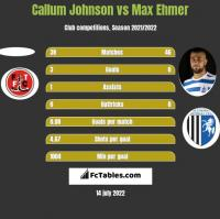 Callum Johnson vs Max Ehmer h2h player stats