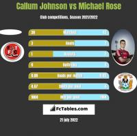 Callum Johnson vs Michael Rose h2h player stats