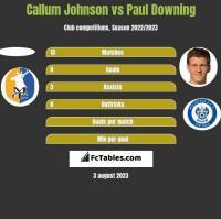 Callum Johnson vs Paul Downing h2h player stats