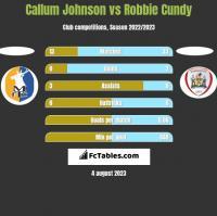 Callum Johnson vs Robbie Cundy h2h player stats