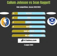 Callum Johnson vs Sean Raggett h2h player stats